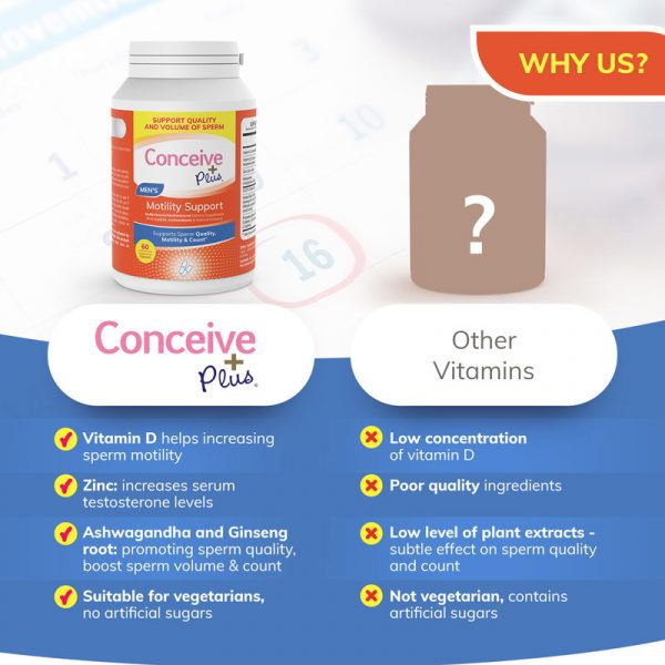 CONCEIVE PLUS | Motility Support Sperm Booster